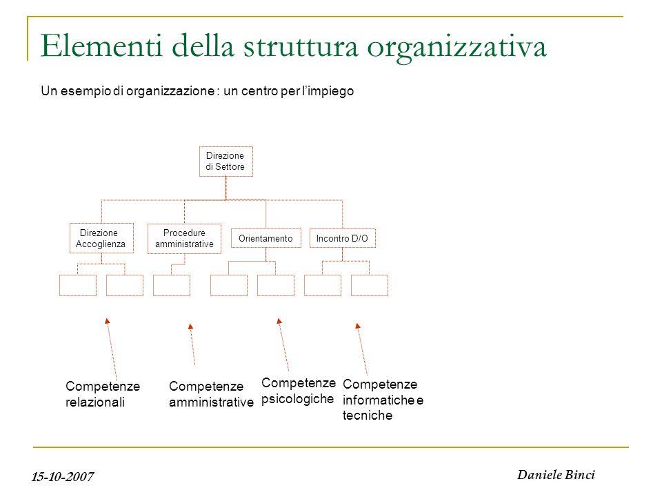 15-10-2007 Daniele Binci Elementi della struttura organizzativa Direzione di Settore Direzione Accoglienza Procedure amministrative Incontro D/O Un es
