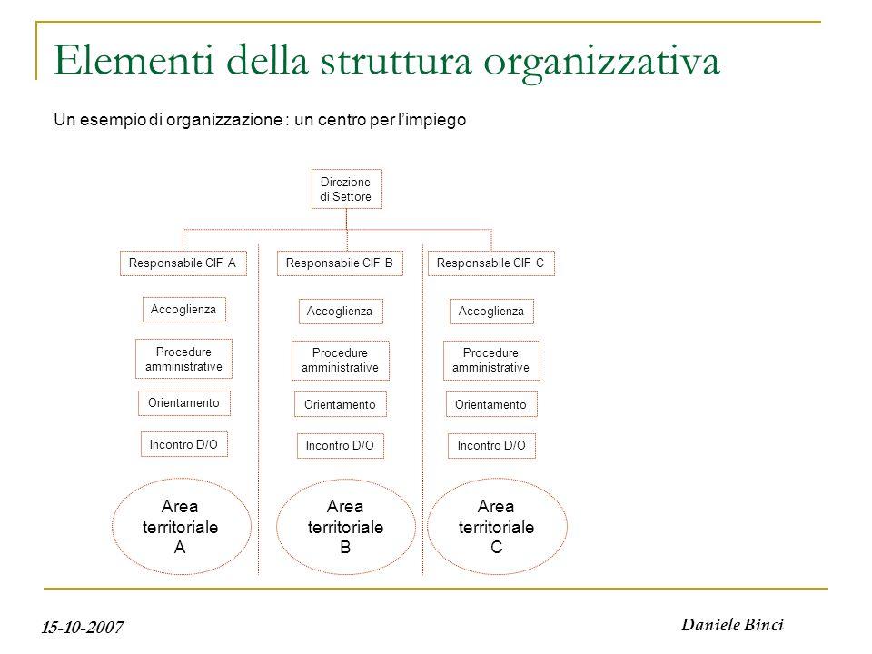 15-10-2007 Daniele Binci Elementi della struttura organizzativa Direzione di Settore Accoglienza Procedure amministrative Incontro D/O Un esempio di o