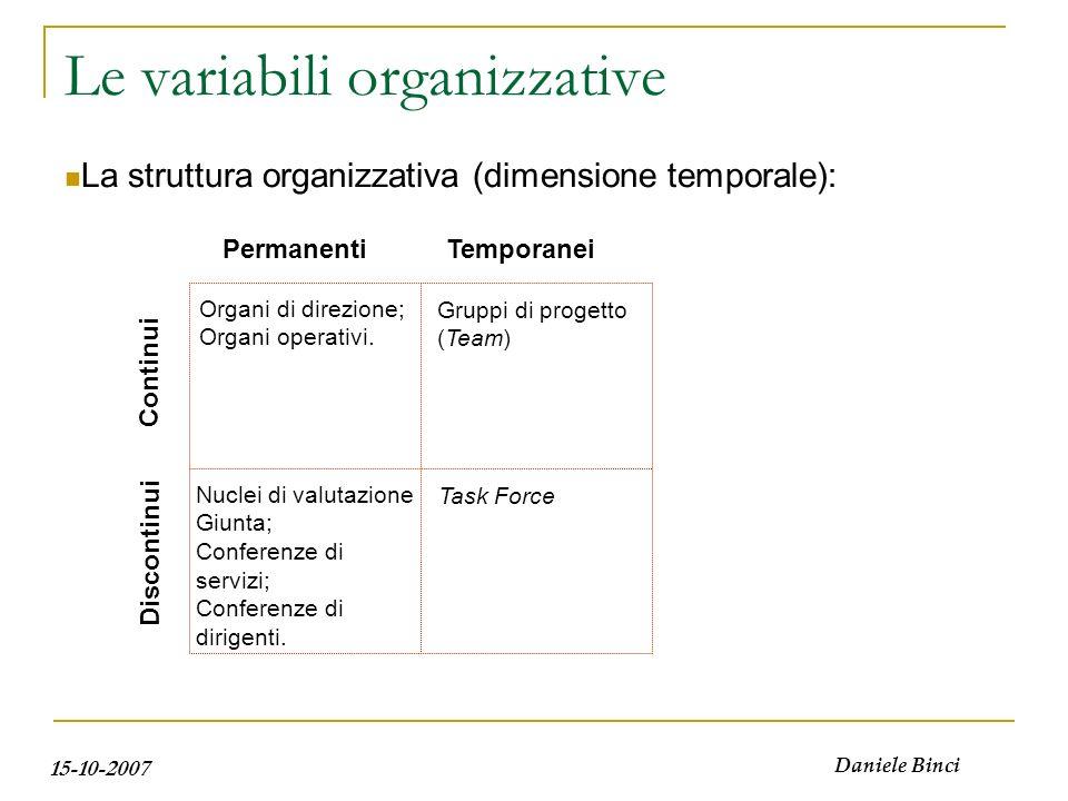 15-10-2007 Daniele Binci La struttura organizzativa (dimensione temporale): Le variabili organizzative PermanentiTemporanei Continui Discontinui Nucle