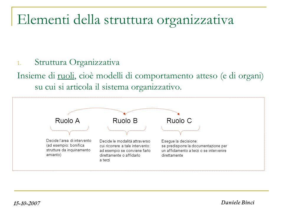 15-10-2007 Daniele Binci Elementi della struttura organizzativa 1. Struttura Organizzativa Insieme di ruoli, cioè modelli di comportamento atteso (e d
