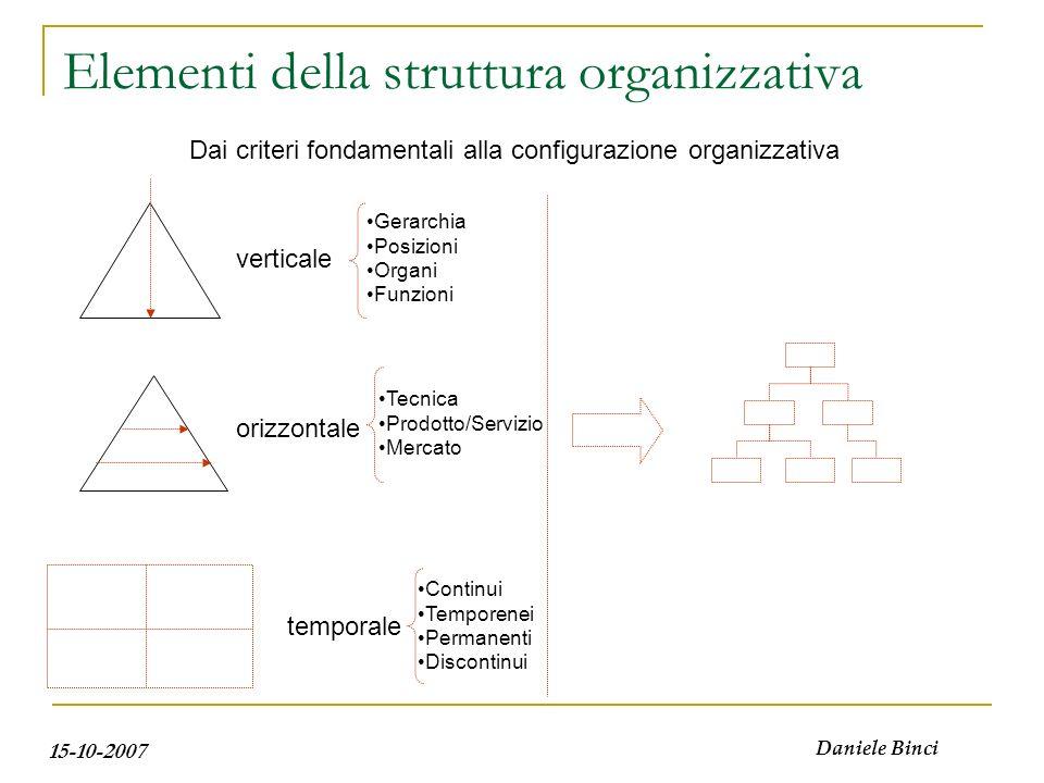 15-10-2007 Daniele Binci Elementi della struttura organizzativa verticale orizzontale temporale Dai criteri fondamentali alla configurazione organizza