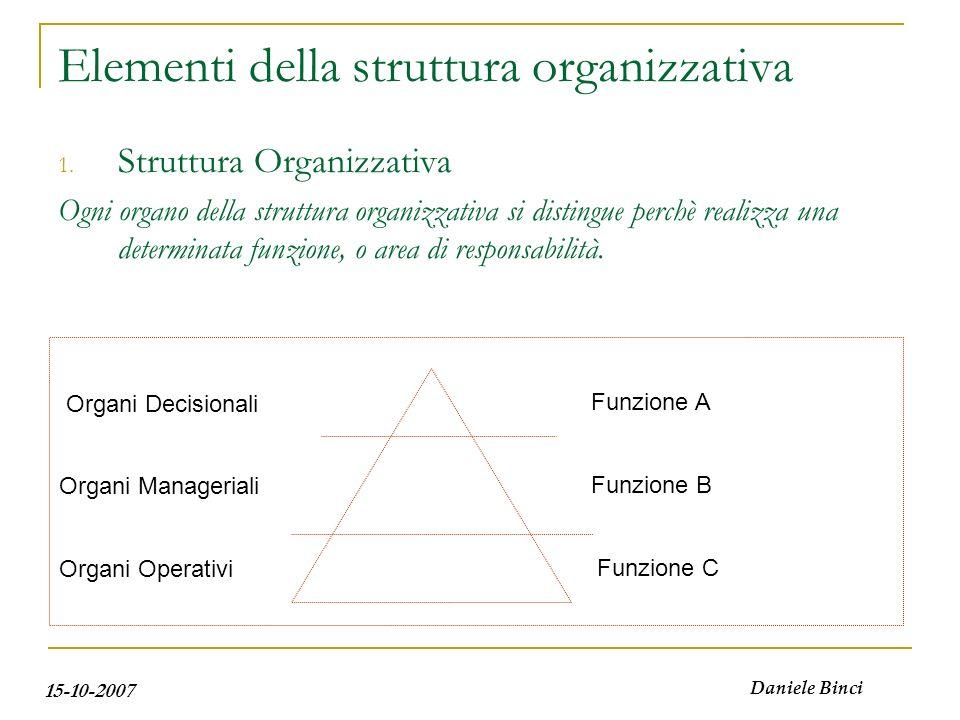 15-10-2007 Daniele Binci Elementi della struttura organizzativa La struttura organizzativa può essere analizzata secondo una dimensione verticale Organi Istituzionali (Governance) Organi Direttivi (Management) Organi Operativi (Operational)
