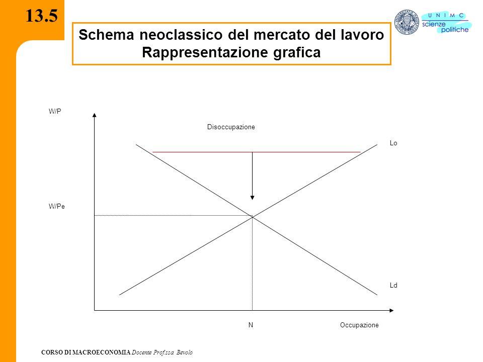 CORSO DI MACROECONOMIA Docente Prof.ssa Bevolo 13.5 Schema neoclassico del mercato del lavoro Rappresentazione grafica W/P Occupazione Lo Ld W/Pe N Di