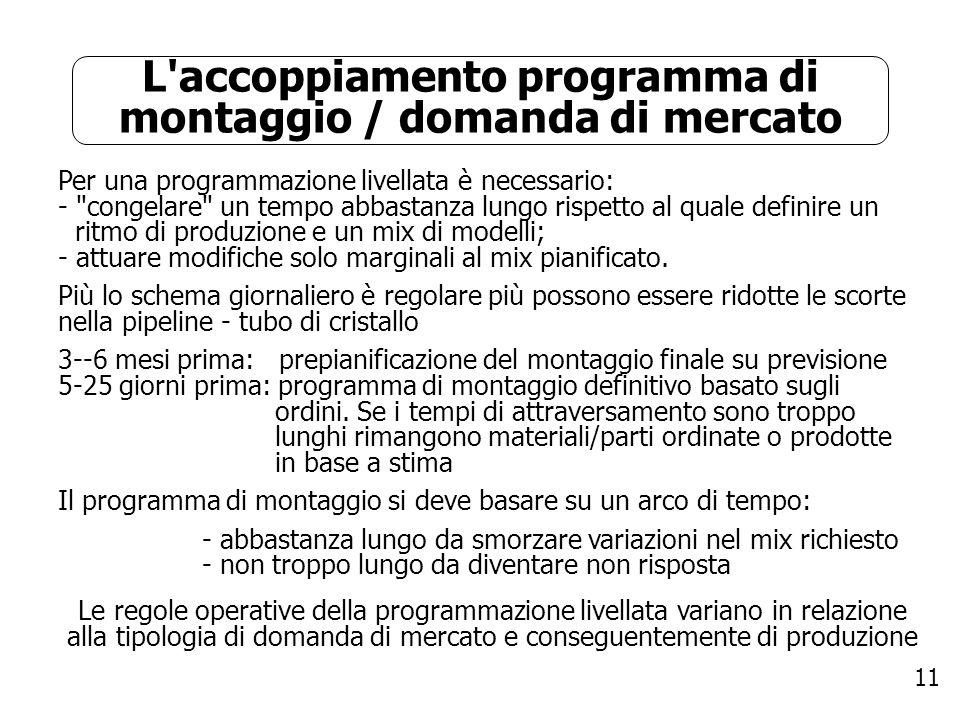 11 L'accoppiamento programma di montaggio / domanda di mercato Per una programmazione livellata è necessario: -