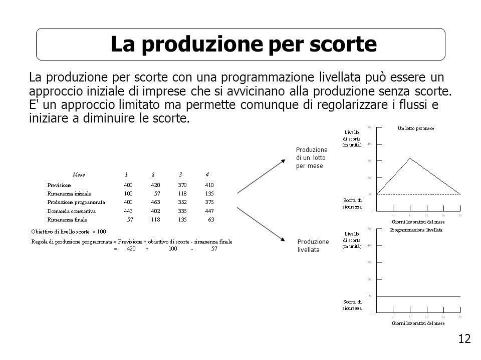 12 La produzione per scorte La produzione per scorte con una programmazione livellata può essere un approccio iniziale di imprese che si avvicinano al