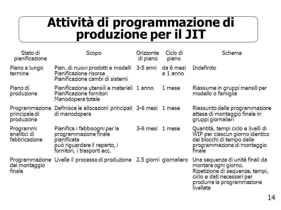 14 Attività di programmazione di produzione per il JIT Stato di pianificazione Piano a lungo termine Piano di produzione Programmazione principale di