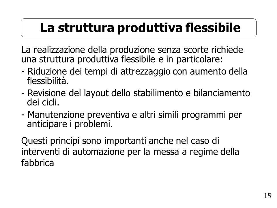 15 La struttura produttiva flessibile La realizzazione della produzione senza scorte richiede una struttura produttiva flessibile e in particolare: -