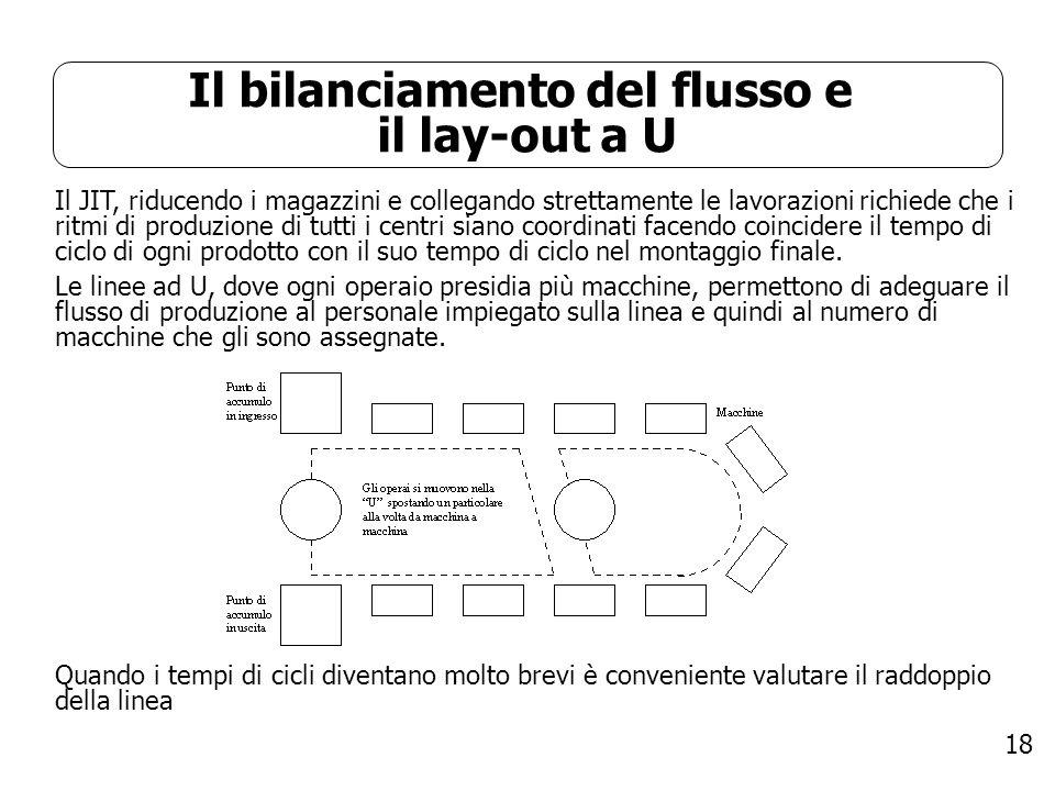 18 Il bilanciamento del flusso e il lay-out a U Il JIT, riducendo i magazzini e collegando strettamente le lavorazioni richiede che i ritmi di produzi