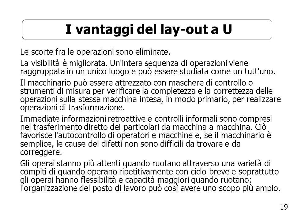 19 I vantaggi del lay-out a U Le scorte fra le operazioni sono eliminate. La visibilità è migliorata. Un'intera sequenza di operazioni viene raggruppa