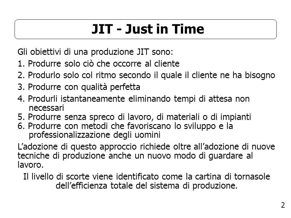 2 JIT - Just in Time Gli obiettivi di una produzione JIT sono: 1. Produrre solo ciò che occorre al cliente 2. Produrlo solo col ritmo secondo il quale