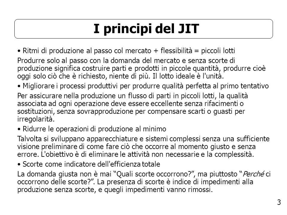 3 I principi del JIT Ritmi di produzione al passo col mercato + flessibilità = piccoli lotti Produrre solo al passo con la domanda del mercato e senza