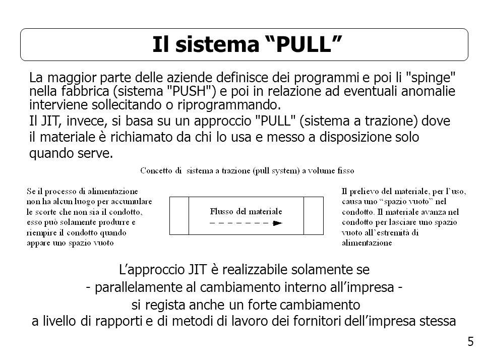 5 Il sistema PULL La maggior parte delle aziende definisce dei programmi e poi li