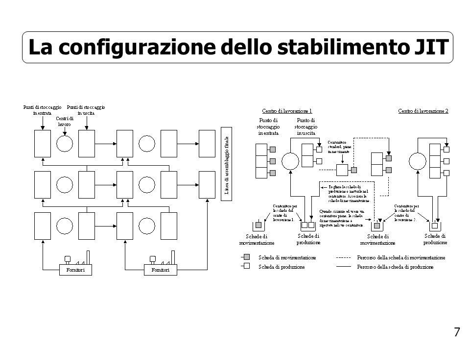 7 La configurazione dello stabilimento JIT