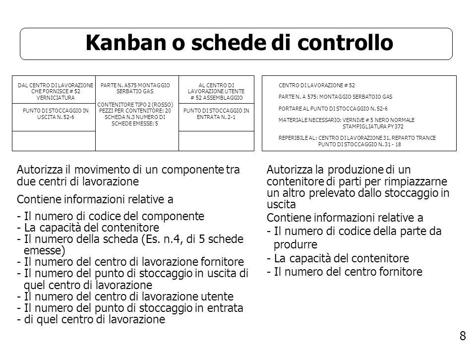 8 Kanban o schede di controllo DAL CENTRO DI LAVORAZIONE CHE FORNISCE # 52 VERNICIATURA PUNTO DI STOCCAGGIO IN USCITA N. 52-6 CENTRO DI LAVORAZIONE #