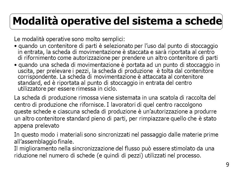9 Modalità operative del sistema a schede Le modalità operative sono molto semplici: quando un contenitore di parti è selezionato per luso dal punto d