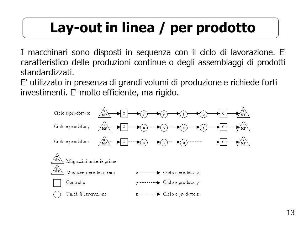 13 Lay-out in linea / per prodotto I macchinari sono disposti in sequenza con il ciclo di lavorazione. E' caratteristico delle produzioni continue o d