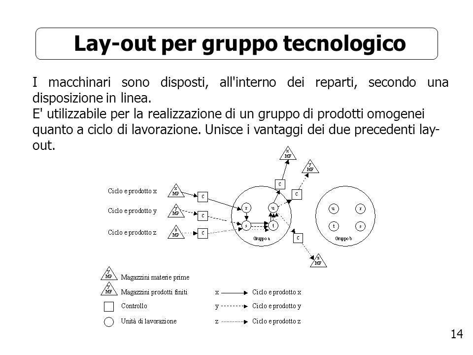 14 Lay-out per gruppo tecnologico I macchinari sono disposti, all'interno dei reparti, secondo una disposizione in linea. E' utilizzabile per la reali