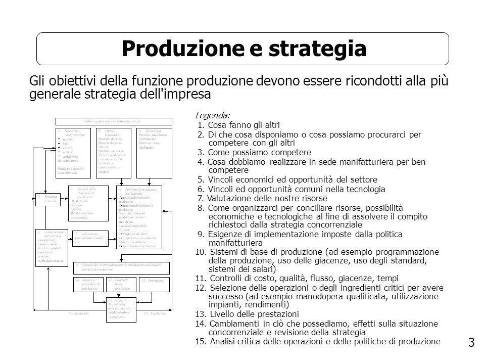 3 Produzione e strategia Gli obiettivi della funzione produzione devono essere ricondotti alla più generale strategia dell'impresa Legenda: 1. Cosa fa