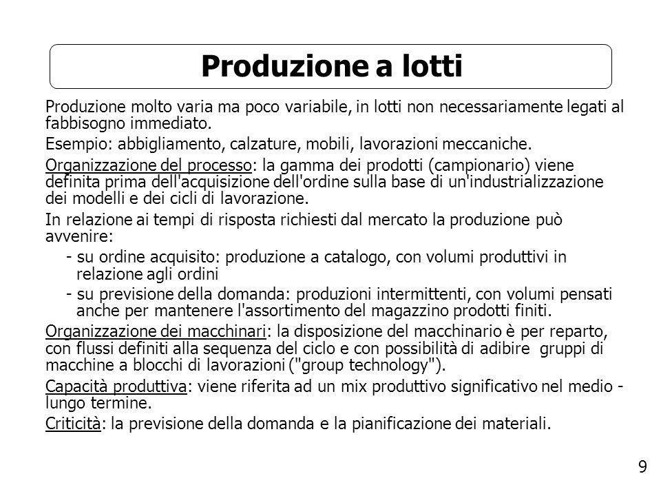 9 Produzione a lotti Produzione molto varia ma poco variabile, in lotti non necessariamente legati al fabbisogno immediato. Esempio: abbigliamento, ca