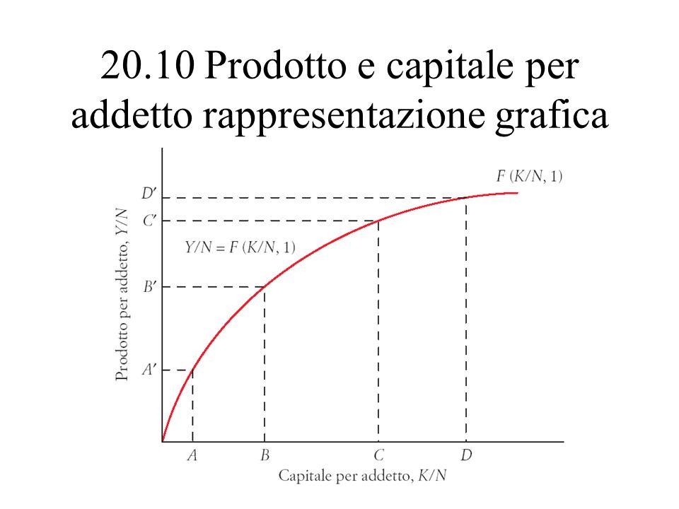 20.10 Prodotto e capitale per addetto rappresentazione grafica