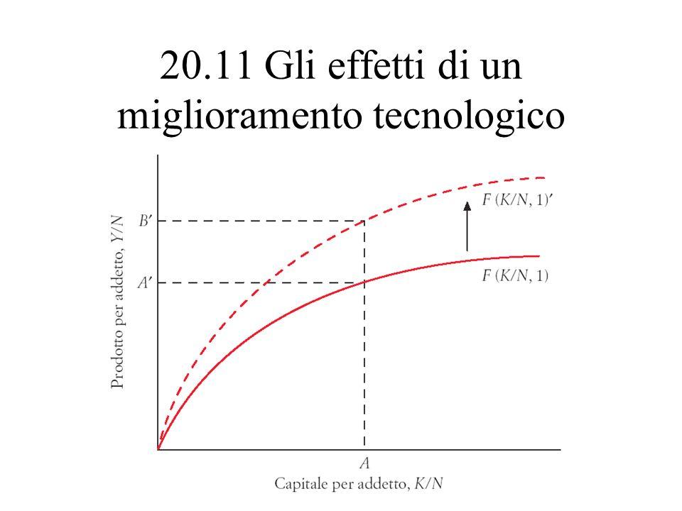20.11 Gli effetti di un miglioramento tecnologico