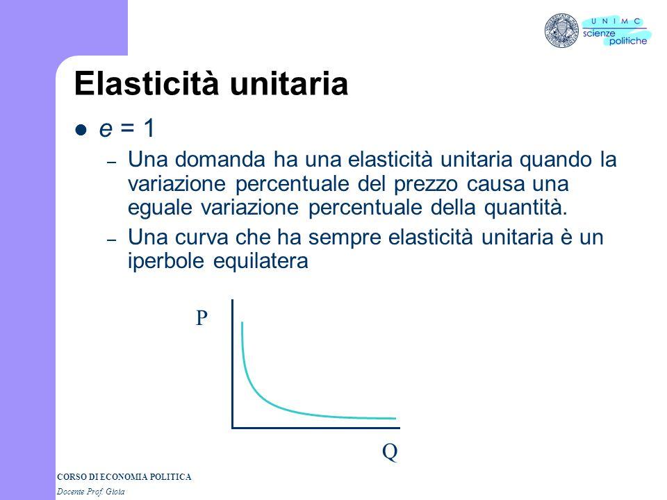 CORSO DI ECONOMIA POLITICA Docente Prof. Gioia Elasticità unitaria e = 1 – Una domanda ha una elasticità unitaria quando la variazione percentuale del