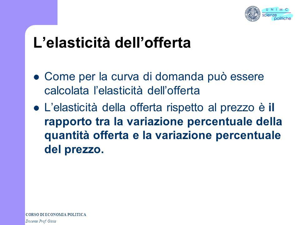 CORSO DI ECONOMIA POLITICA Docente Prof. Gioia Lelasticità dellofferta Come per la curva di domanda può essere calcolata lelasticità dellofferta Lelas