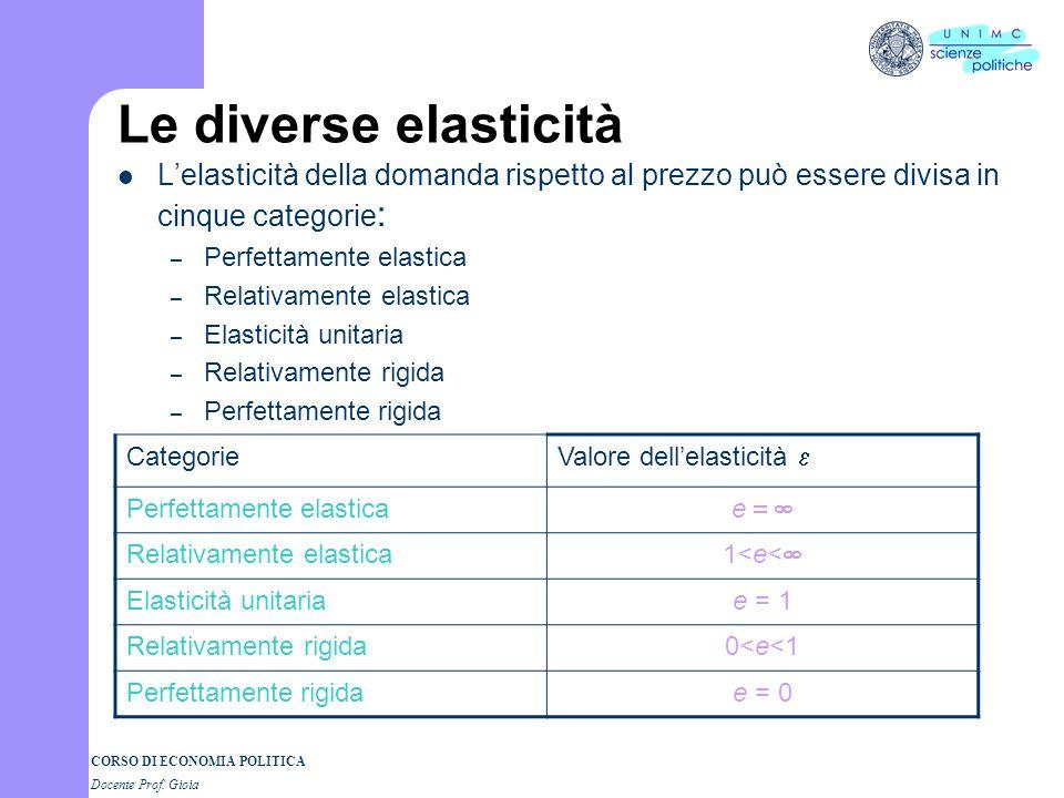 CORSO DI ECONOMIA POLITICA Docente Prof. Gioia Le diverse elasticità Lelasticità della domanda rispetto al prezzo può essere divisa in cinque categori