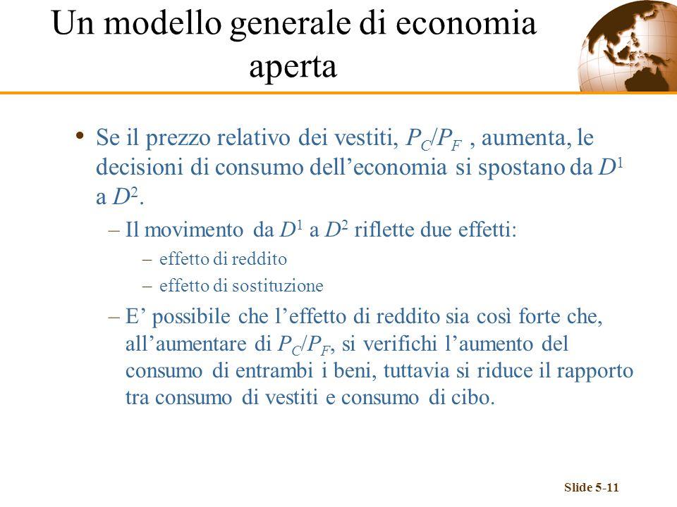 Slide 5-11 Se il prezzo relativo dei vestiti, P C /P F, aumenta, le decisioni di consumo delleconomia si spostano da D 1 a D 2. –Il movimento da D 1 a