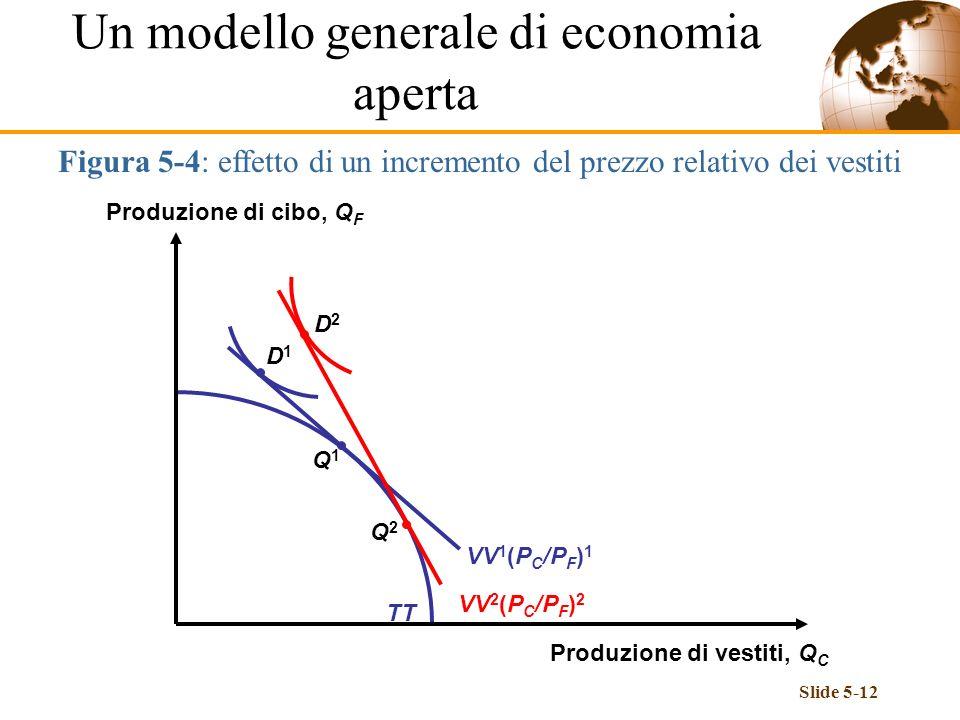 Slide 5-12 TT Figura 5-4: effetto di un incremento del prezzo relativo dei vestiti Q1Q1 VV 1 (P C /P F ) 1 Q2Q2 VV 2 (P C /P F ) 2 D2D2 D1D1 Un modell