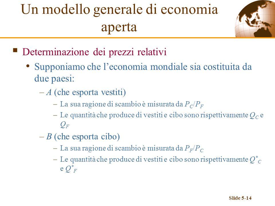 Slide 5-14 Determinazione dei prezzi relativi Supponiamo che leconomia mondiale sia costituita da due paesi: –A (che esporta vestiti) –La sua ragione