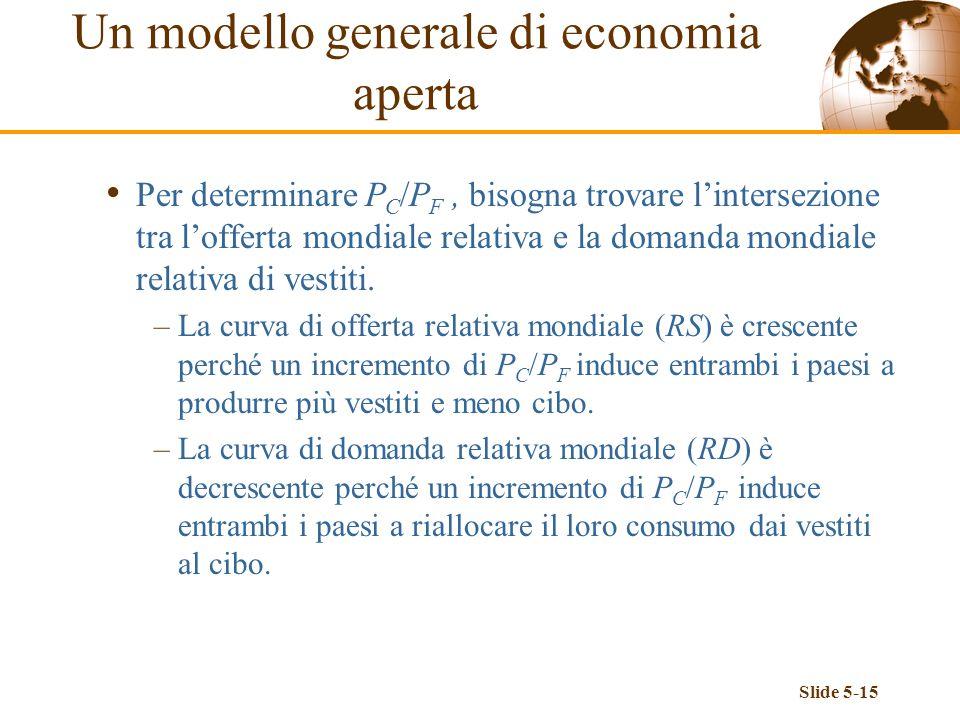 Slide 5-15 Per determinare P C /P F, bisogna trovare lintersezione tra lofferta mondiale relativa e la domanda mondiale relativa di vestiti. –La curva