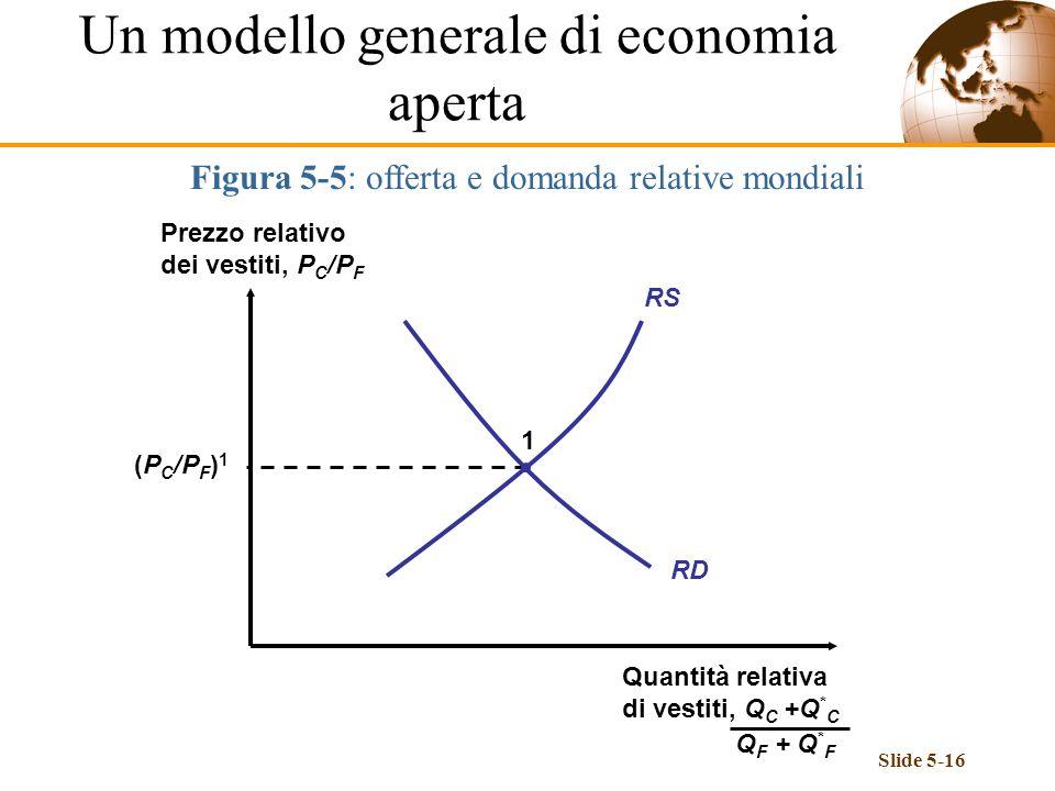 Slide 5-16 Figura 5-5: offerta e domanda relative mondiali RS RD Prezzo relativo dei vestiti, P C /P F Quantità relativa di vestiti, Q C +Q * C Q F +