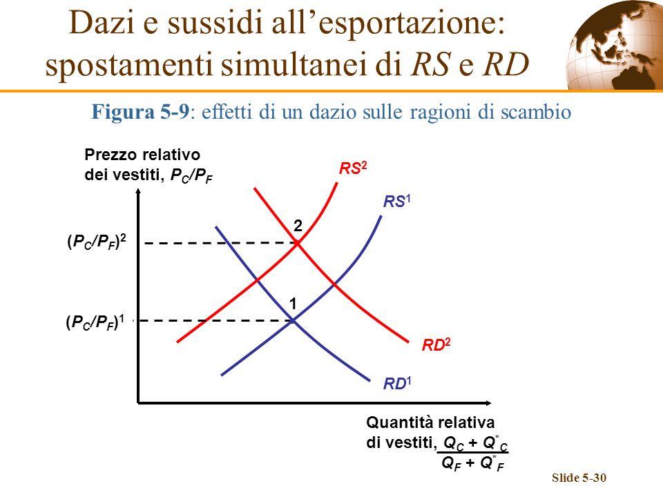 Slide 5-30 Dazi e sussidi allesportazione: spostamenti simultanei di RS e RD Figura 5-9: effetti di un dazio sulle ragioni di scambio Prezzo relativo