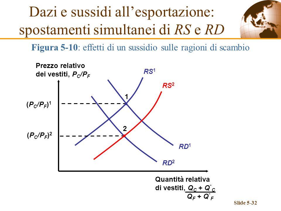 Slide 5-32 Dazi e sussidi allesportazione: spostamenti simultanei di RS e RD Figura 5-10: effetti di un sussidio sulle ragioni di scambio Prezzo relat
