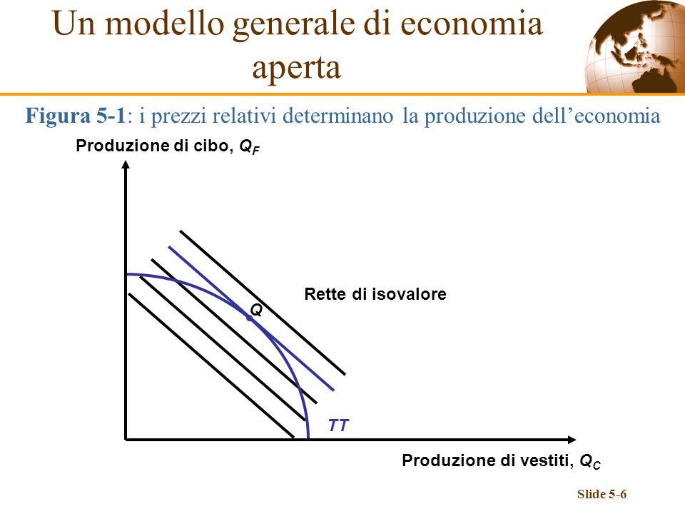Slide 5-6 Figura 5-1: i prezzi relativi determinano la produzione delleconomia Q Rette di isovalore TT Un modello generale di economia aperta Produzio