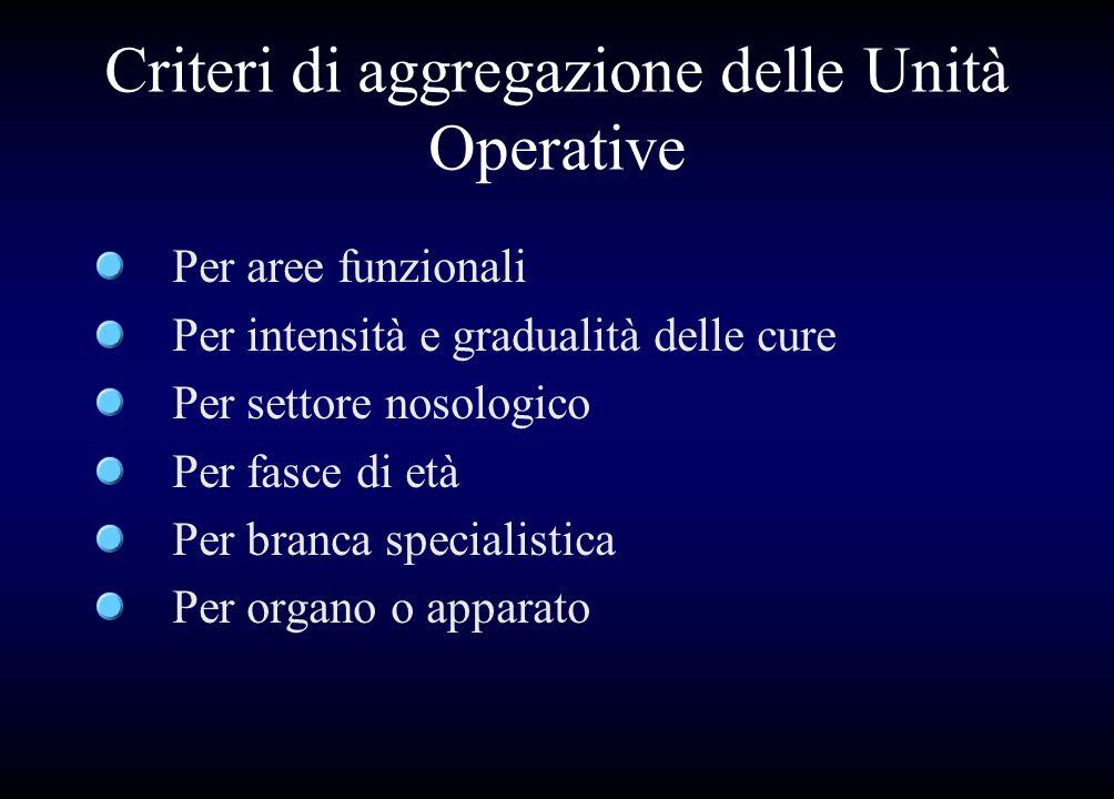 Criteri di aggregazione delle Unità Operative Per aree funzionali Per intensità e gradualità delle cure Per settore nosologico Per fasce di età Per br