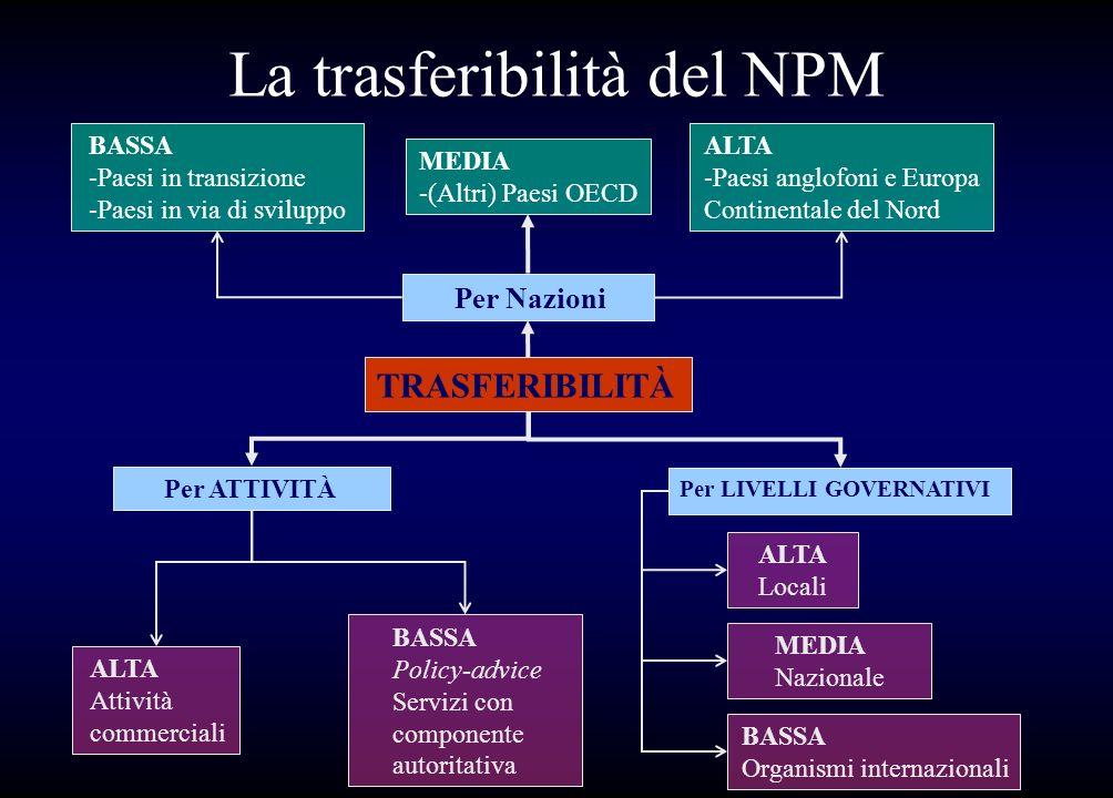 La trasferibilità del NPM BASSA -Paesi in transizione -Paesi in via di sviluppo MEDIA -(Altri) Paesi OECD ALTA -Paesi anglofoni e Europa Continentale