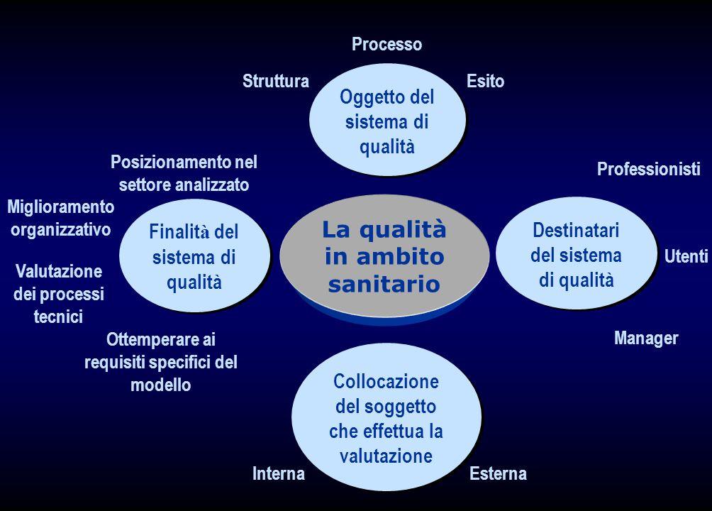 La qualità in ambito sanitario Oggetto del sistema di qualità Destinatari del sistema di qualità Collocazione del soggetto che effettua la valutazione