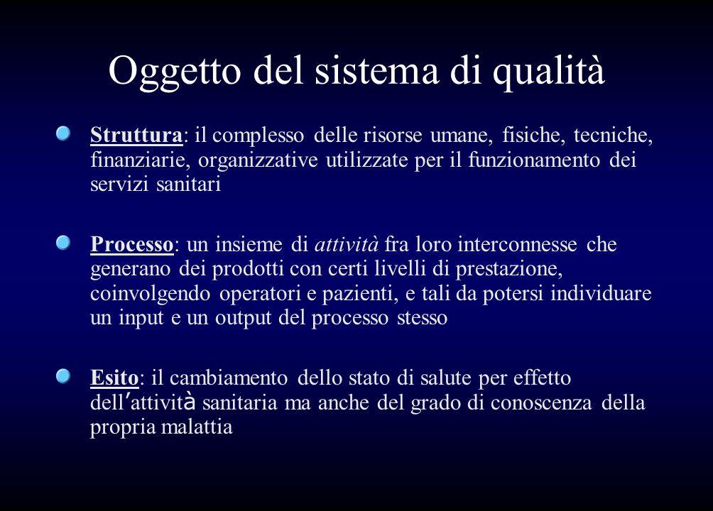 Oggetto del sistema di qualità Struttura: il complesso delle risorse umane, fisiche, tecniche, finanziarie, organizzative utilizzate per il funzioname