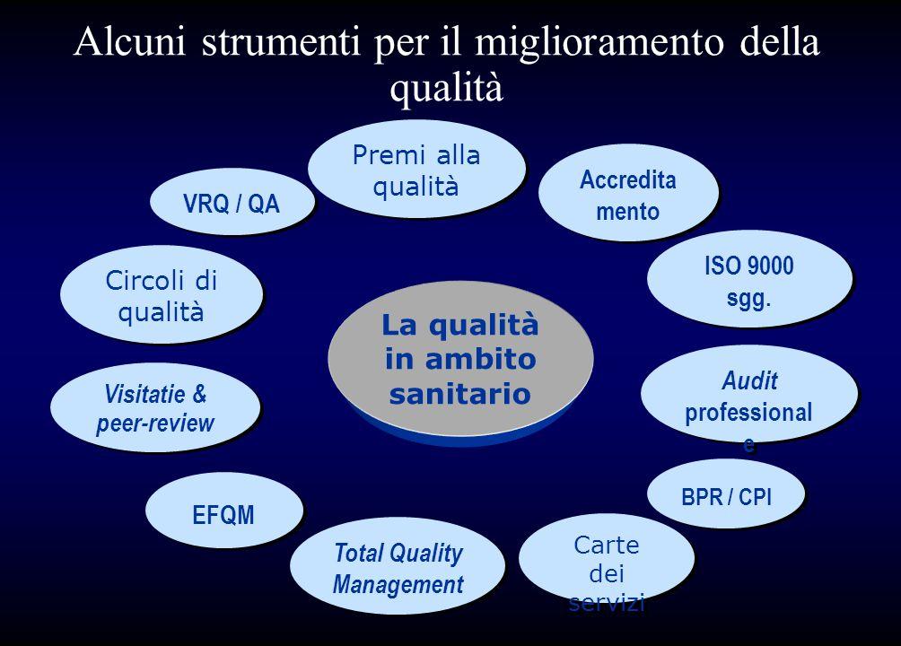 La qualità in ambito sanitario Accredita mento ISO 9000 sgg. EFQM Audit professional e Visitatie & peer-review Carte dei servizi Circoli di qualità To