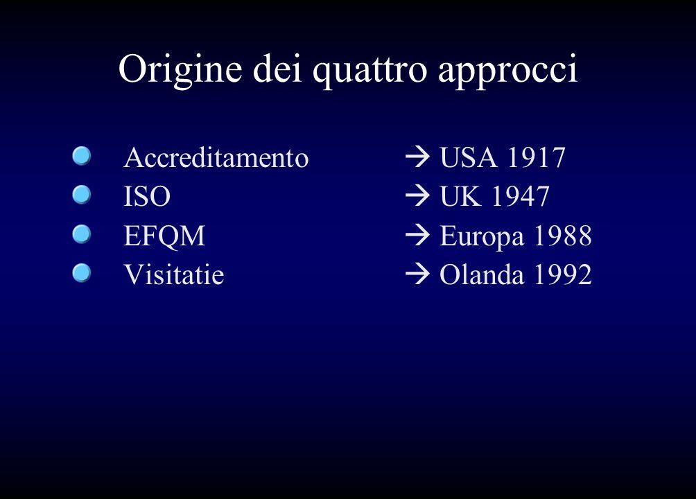 Origine dei quattro approcci Accreditamento USA 1917 ISO UK 1947 EFQM Europa 1988 Visitatie Olanda 1992