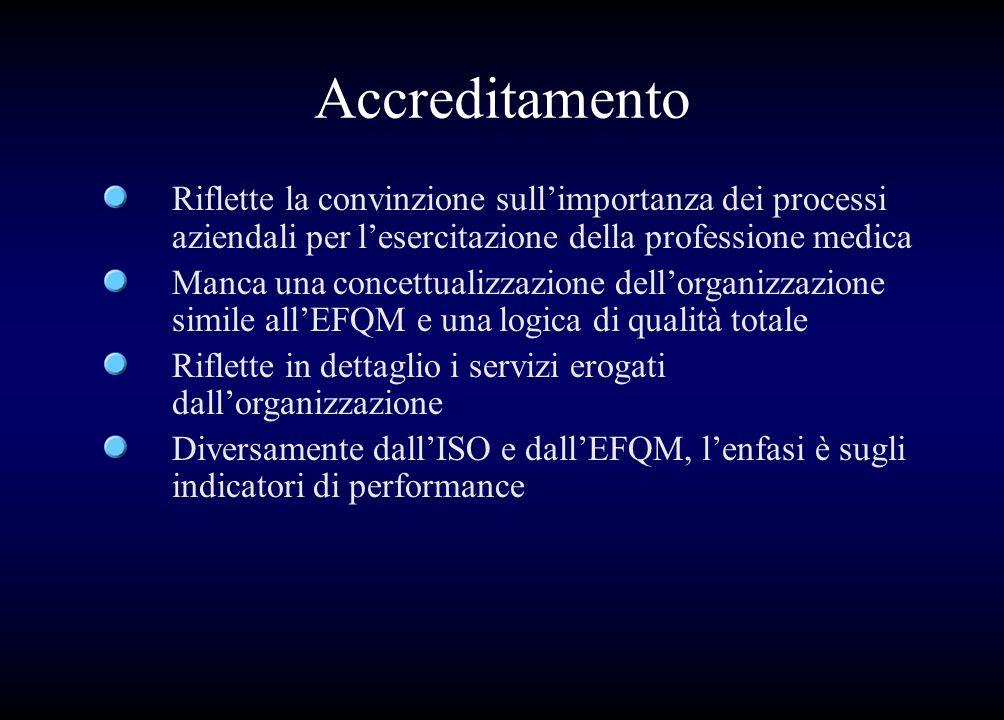Accreditamento Riflette la convinzione sullimportanza dei processi aziendali per lesercitazione della professione medica Manca una concettualizzazione