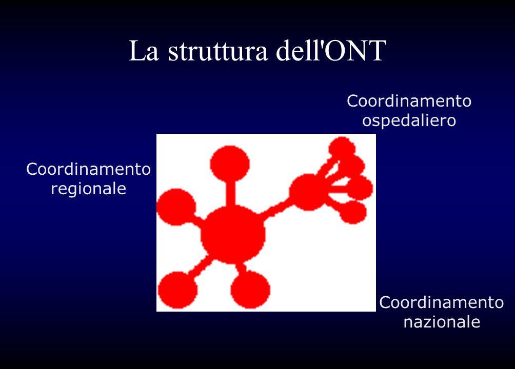 La struttura dell'ONT Coordinamento regionale Coordinamento ospedaliero Coordinamento nazionale