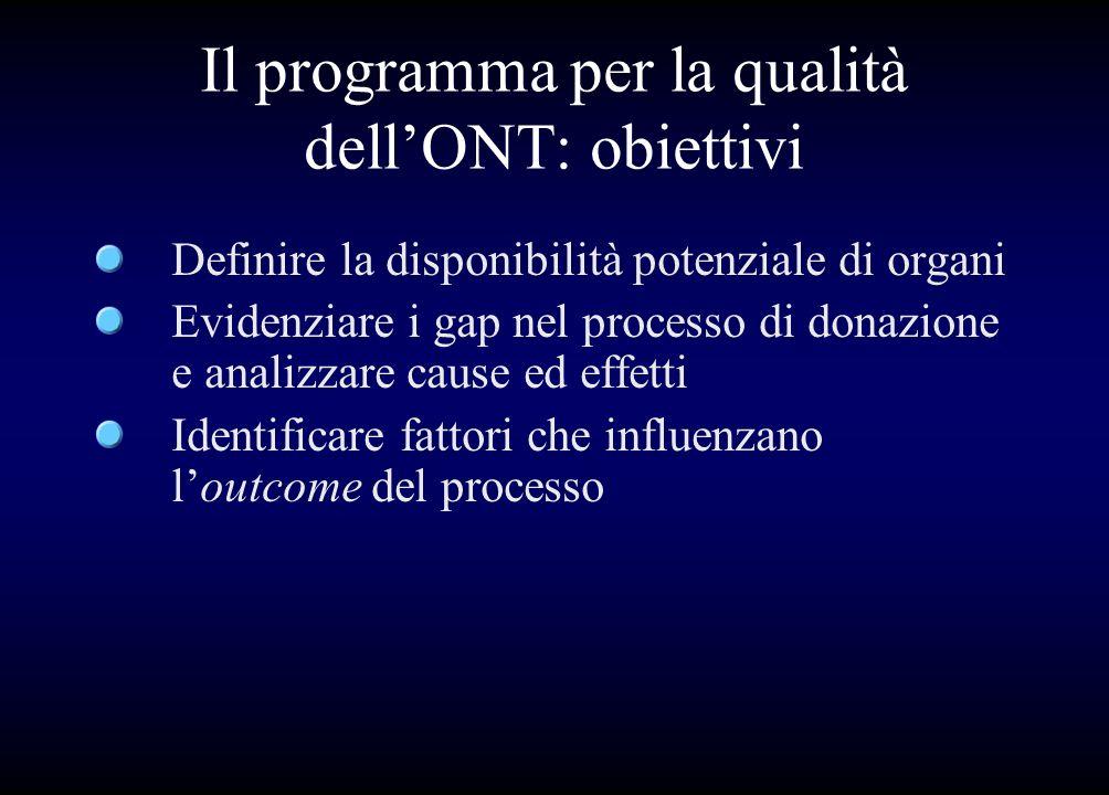 Il programma per la qualità dellONT: obiettivi Definire la disponibilità potenziale di organi Evidenziare i gap nel processo di donazione e analizzare