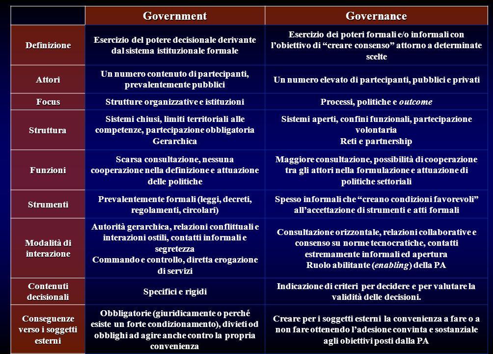 GovernmentGovernance Definizione Esercizio del potere decisionale derivante dal sistema istituzionale formale Esercizio dei poteri formali e/o informa