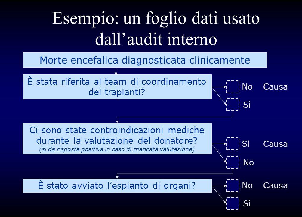 Esempio: un foglio dati usato dallaudit interno Morte encefalica diagnosticata clinicamente È stata riferita al team di coordinamento dei trapianti? C