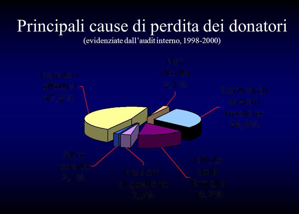 Principali cause di perdita dei donatori (evidenziate dallaudit interno, 1998-2000)