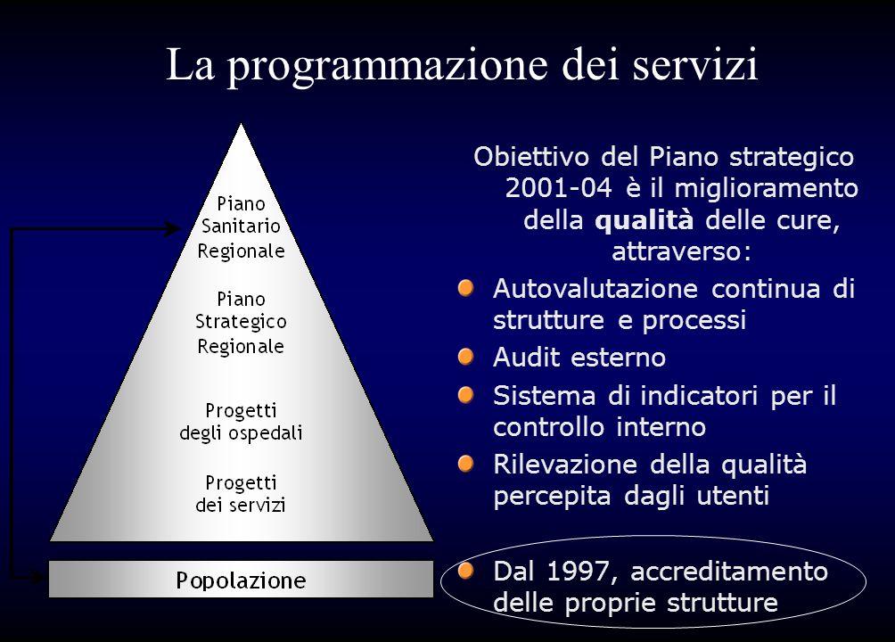 La programmazione dei servizi Obiettivo del Piano strategico 2001-04 è il miglioramento della qualità delle cure, attraverso: Autovalutazione continua
