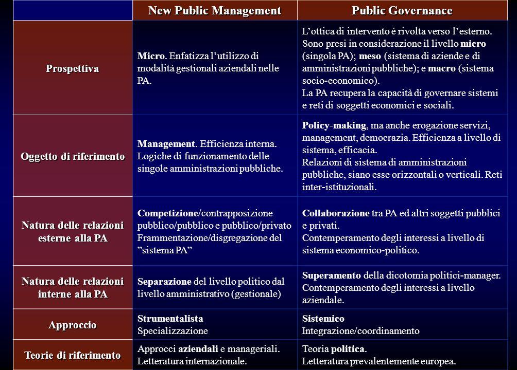New Public Management Public Governance Prospettiva Micro. Enfatizza lutilizzo di modalità gestionali aziendali nelle PA. Lottica di intervento è rivo